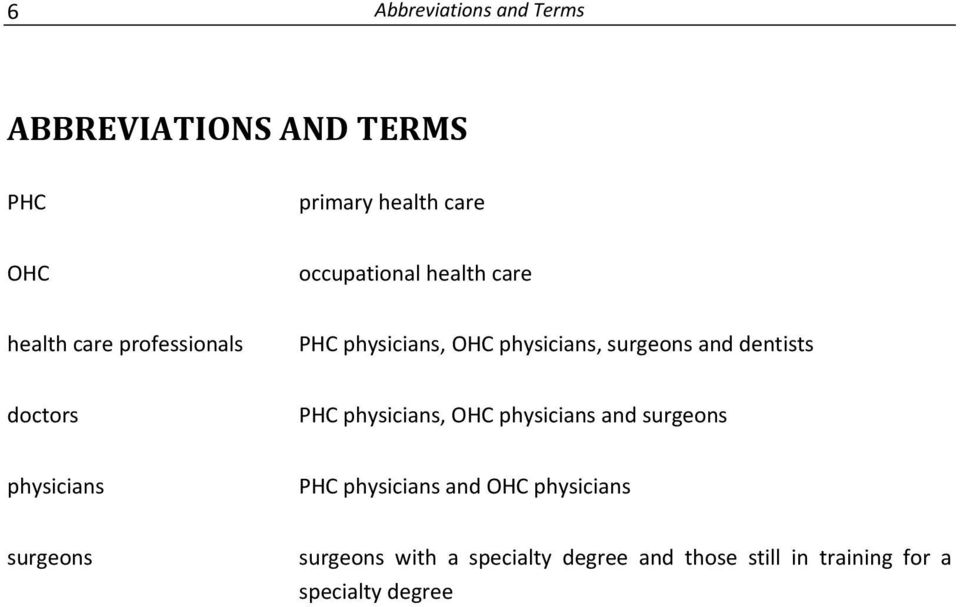 doctors PHC physicians, OHC physicians and surgeons physicians PHC physicians and OHC