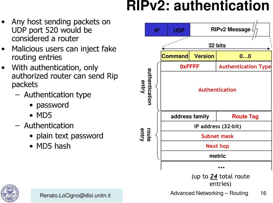 hash RIPv2: authentication authentication entry route entry IP UDP RIPv2 Message Command Version 0 0 0xFFFF address family 32 bits
