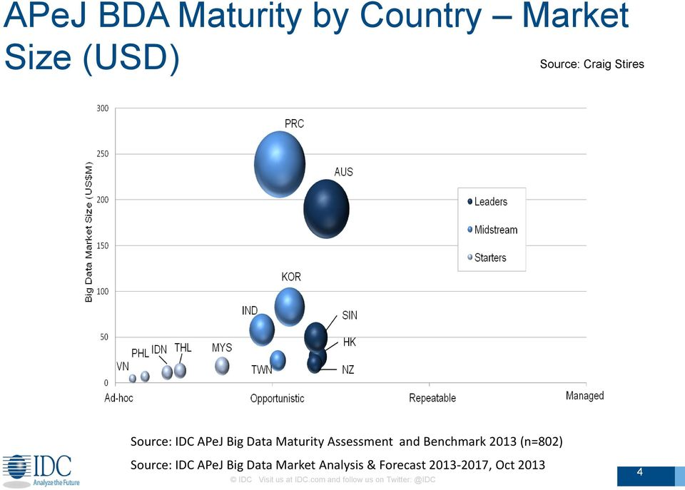 (n=802) Source: IDC APeJ Big Data Market Analysis & Forecast
