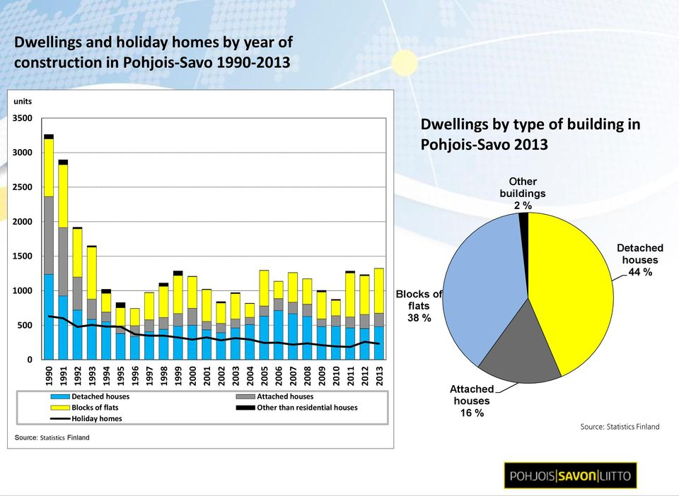 of building in Pohjois-Savo 2013 Other buildings 2 % 1500 1000 500 Blocks of flats 38 % Detached houses 44 % 0 Detached
