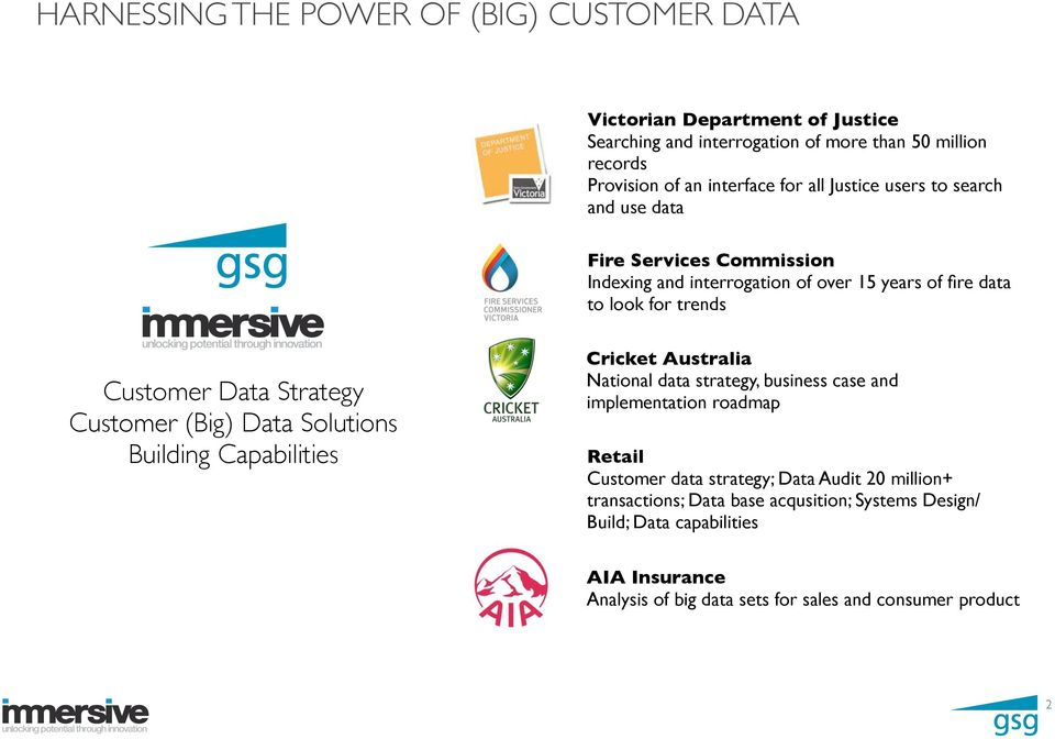 Customer (Big) Data Solutions Building Capabilities Cricket Australia National data strategy, business case and implementation roadmap Retail Customer data strategy;