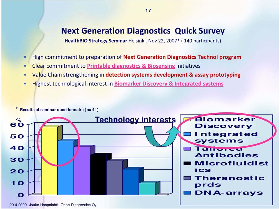 systems development & assay prototyping Highest technological interest in Biomarker Discovery & Integrated systems * Results of seminar questionnaire
