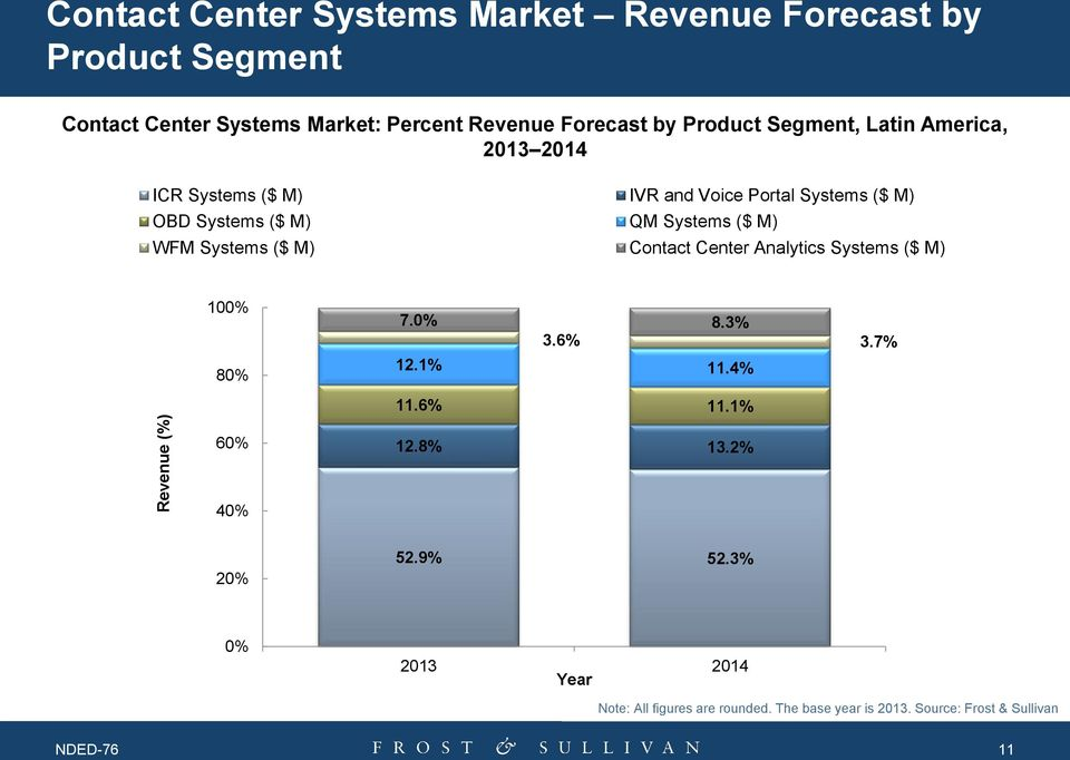 Systems ($ M) WFM Systems ($ M) Contact Center Analytics Systems ($ M) 100% 80% 7.0% 8.3% 3.6% 3.7% 12.1% 11.4% 11.6% 11.