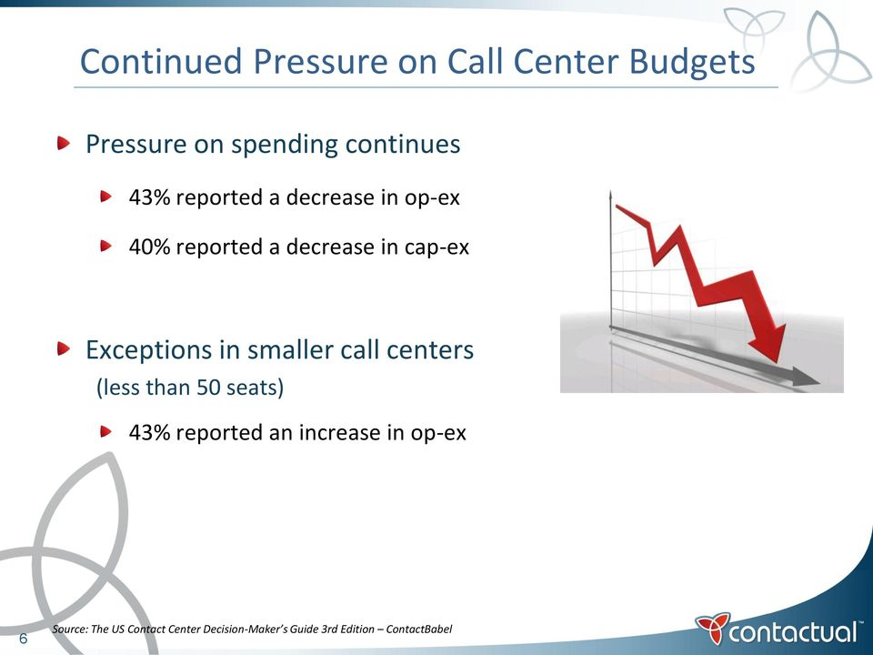 smaller call centers (less than 50 seats) 43% reported an increase in op-ex 6