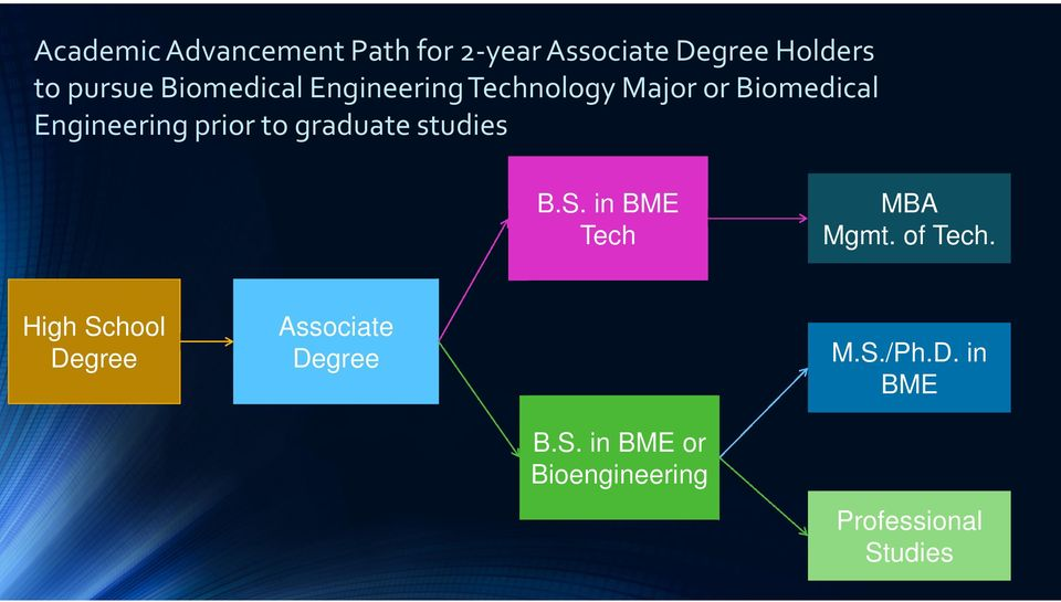 graduate studies B.S. in BME Tech MBA Mgmt. of Tech.