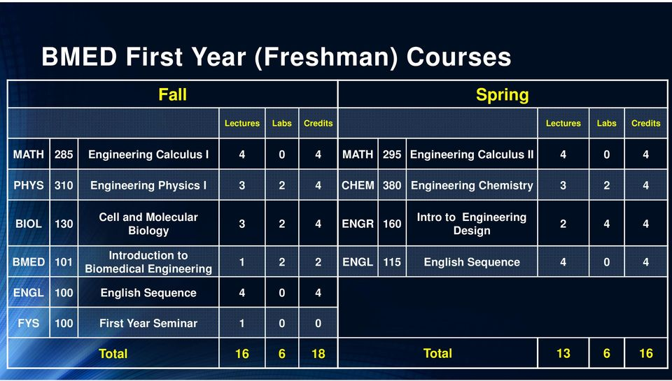 Cell and Molecular Biology 3 2 4 ENGR 160 Intro to Engineering Design 2 4 4 BMED 101 Introduction to Biomedical Engineering 1