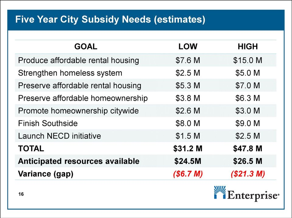 0 M Preserve affordable homeownership $3.8 M $6.3 M Promote homeownership citywide $2.6 M $3.