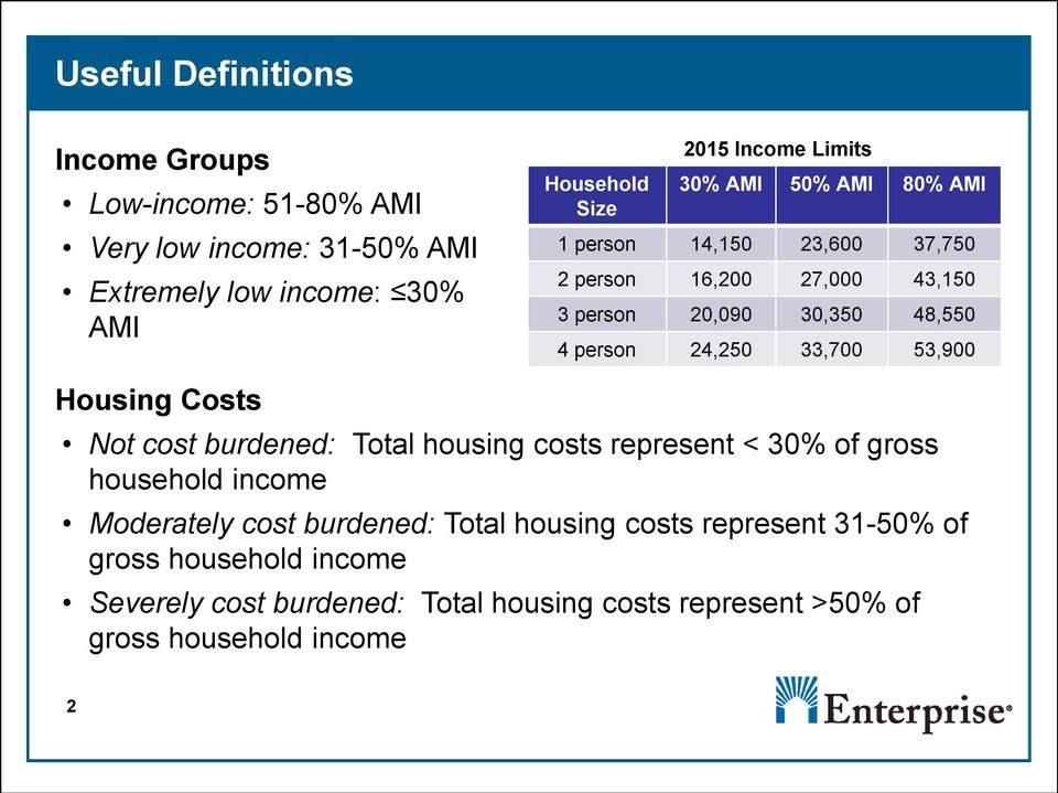 33,700 53,900 Housing Costs Not cost burdened: Total housing costs represent < 30% of gross household income Moderately cost burdened: Total