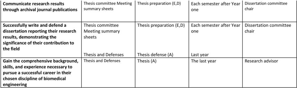 comprehensive background, skills, and experience necessary to pursue a successful career in their chosen discipline of biomedical engineering Thesis committee Meeting summary