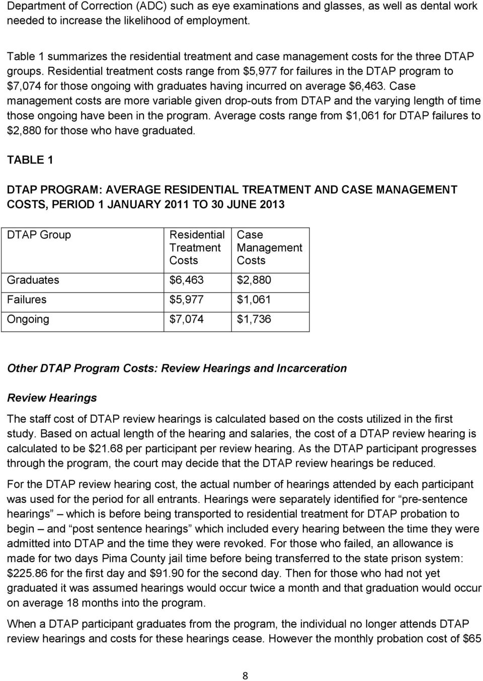 Residential treatment costs range from $5,977 for failures in the DTAP program to $7,074 for those ongoing with graduates having incurred on average $6,463.