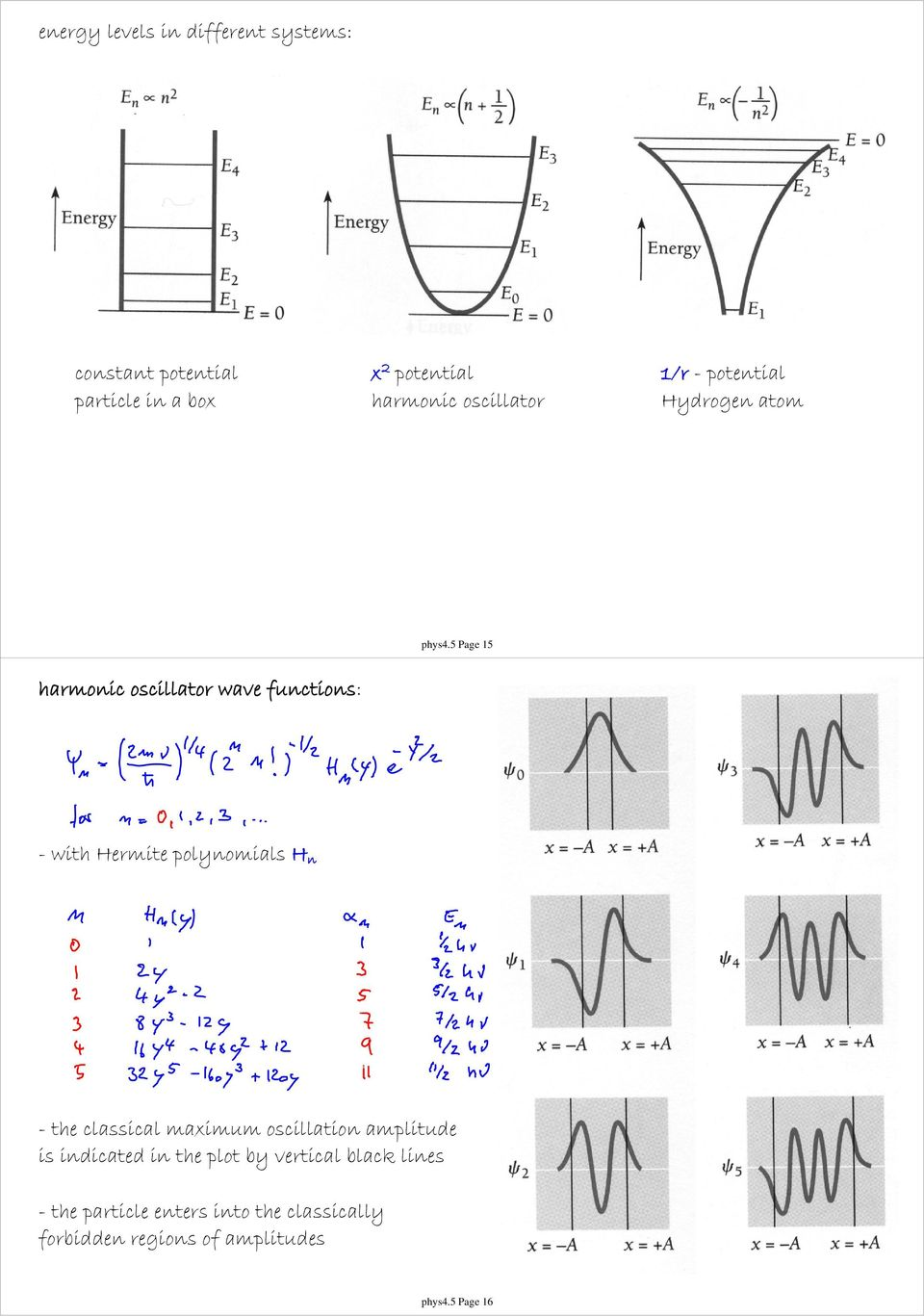 5 Page 15 harmonic oscillator wave functions: - with Hermite polynomials H n - the classical maximum