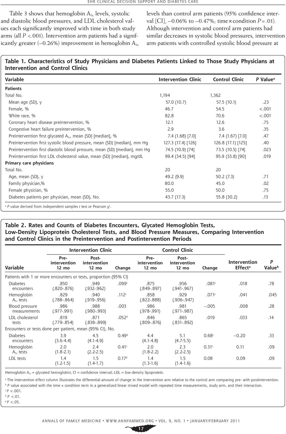 Although intervention and control arm patients had similar decreases in systolic blood pressures, intervention arm patients with controlled systolic blood pressure at Table 1.