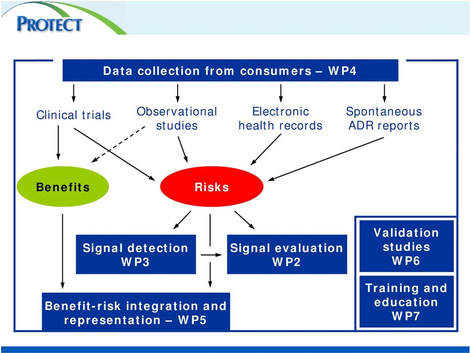 Risks Signal detection WP3 Benefit-risk integration and