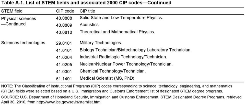 41.0301 Chemical Technology/Technician. 51.