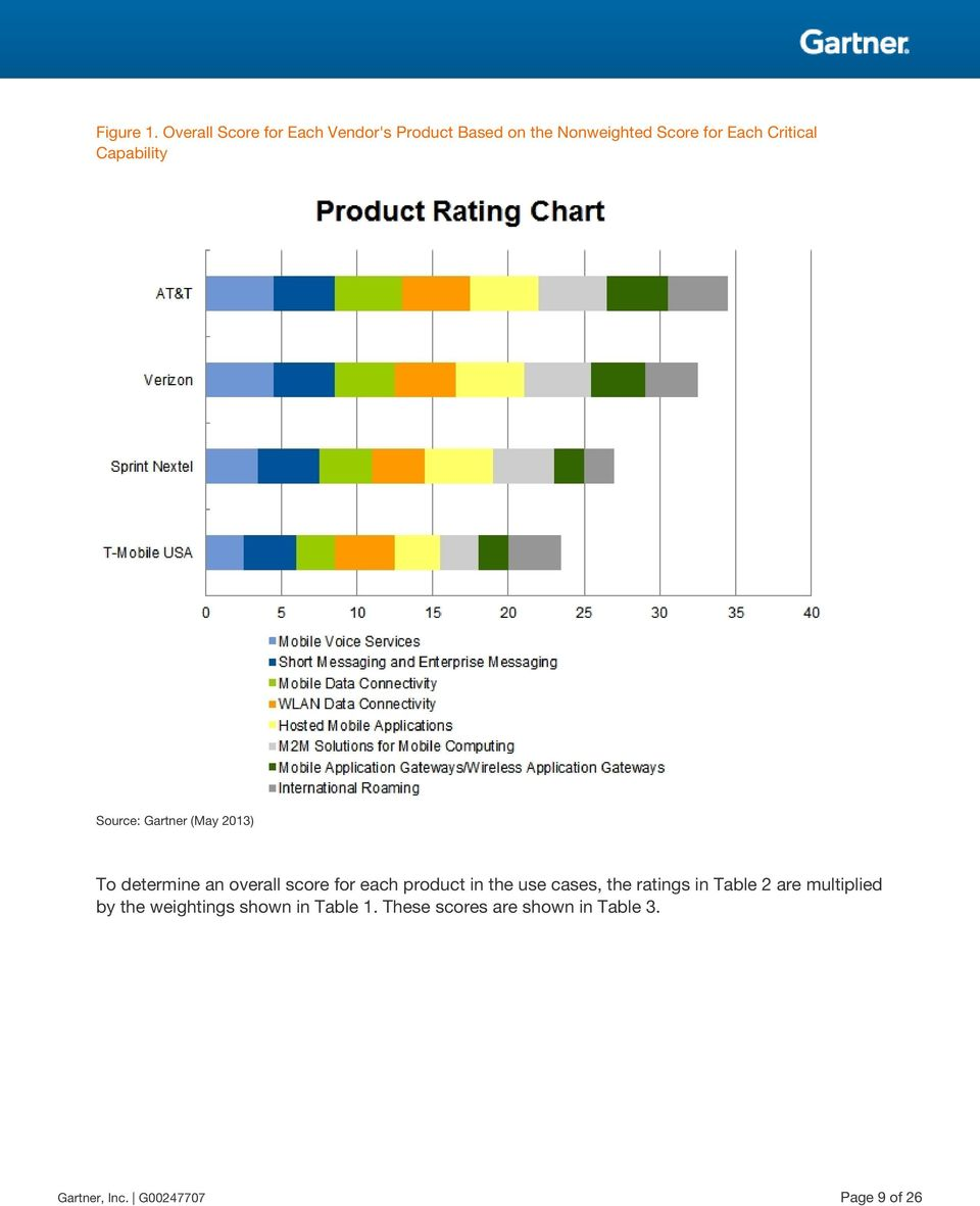 Critical Capability To determine an overall score for each product in the use