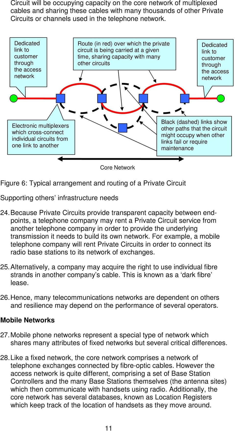 customer through the access network Electronic multiplexers which cross-connect individual circuits from one link to another Black (dashed) links show other paths that the circuit might occupy when