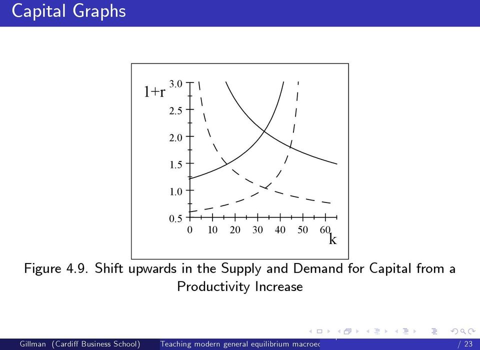 Shift upwards in the Supply and Demand