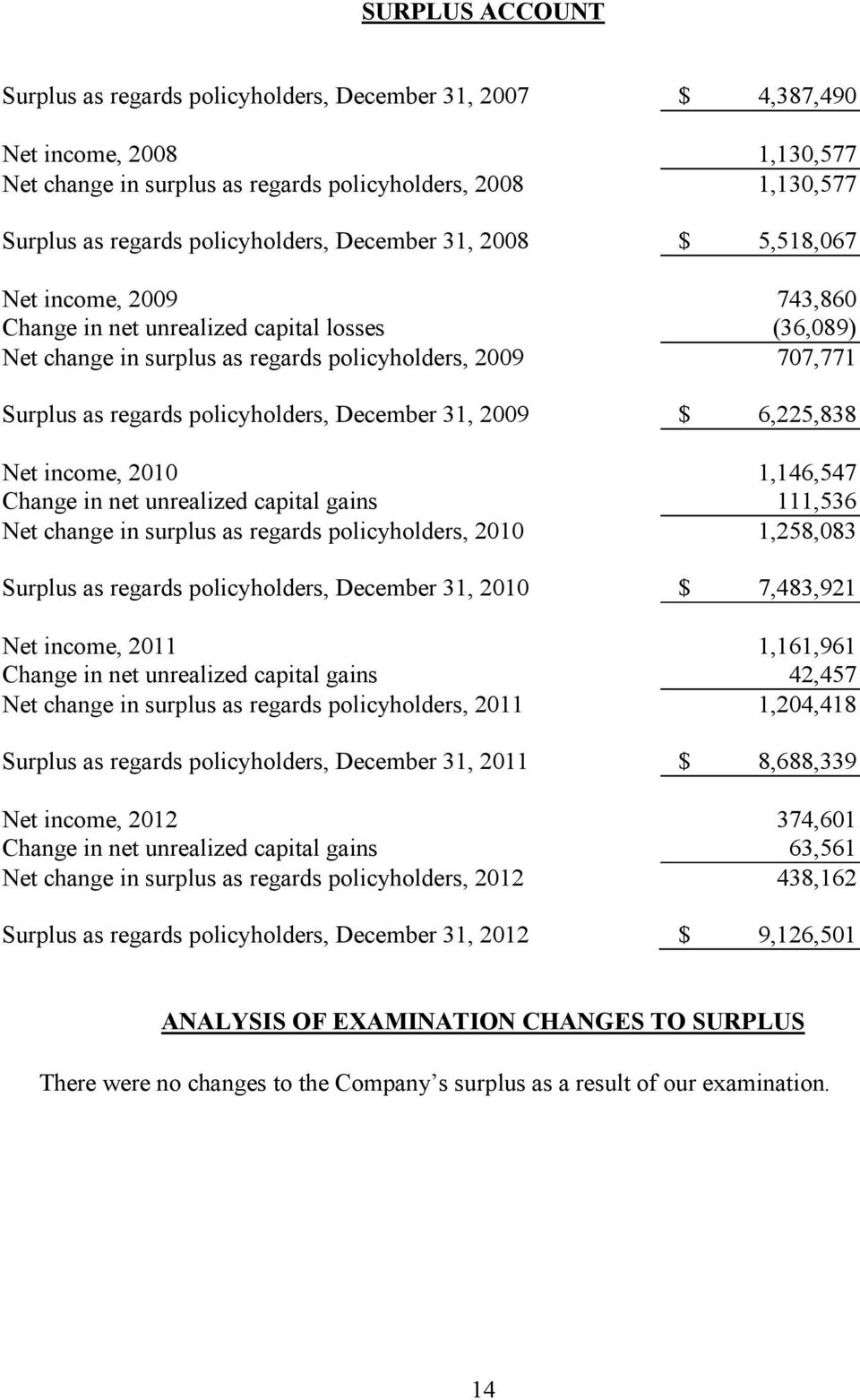 policyholders, December 31, 2009 $ 6,225,838 Net income, 2010 1,146,547 Change in net unrealized capital gains 111,536 Net change in surplus as regards policyholders, 2010 1,258,083 Surplus as