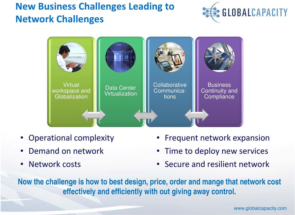network Network costs Frequent network expansion Time to deploy new services Secure and resilient network Now the