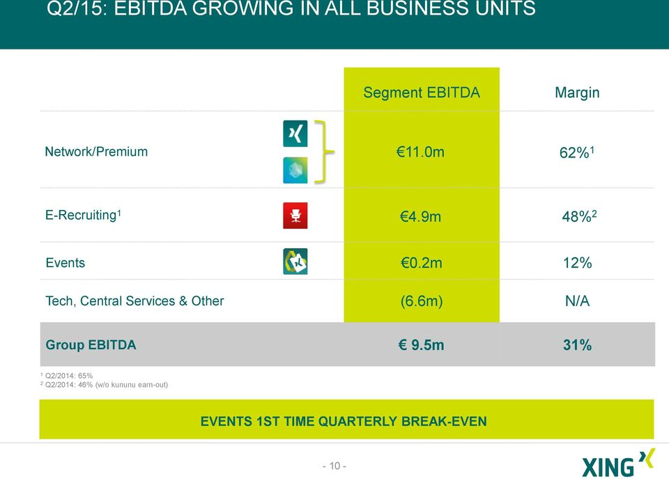 2m 12% Tech, Central Services & Other (6.6m) N/A Group EBITDA 9.