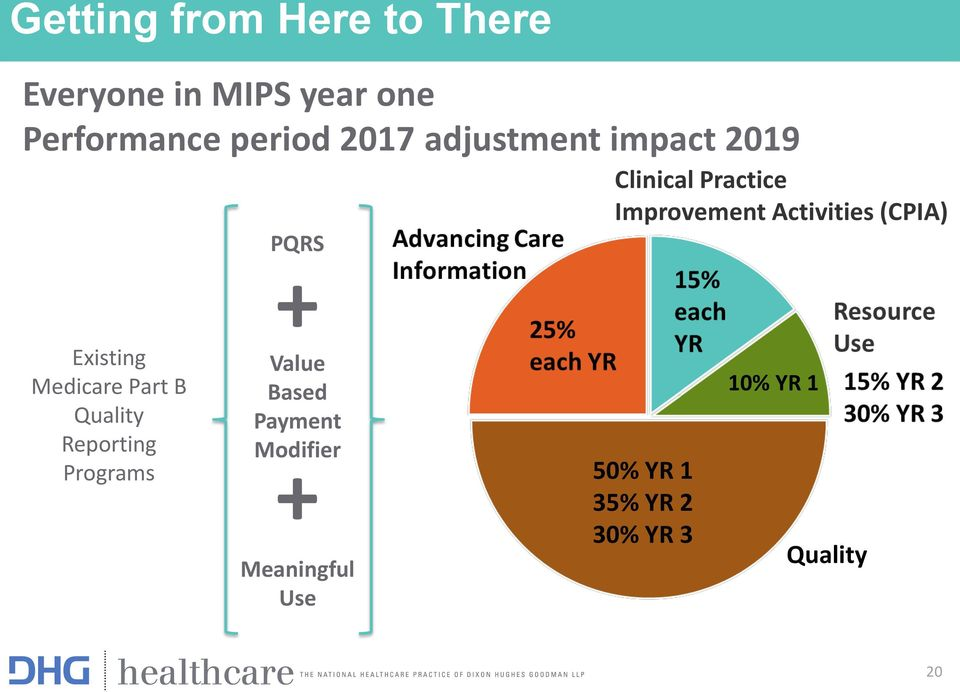 Programs PQRS + Value Based Payment Modifier + Meaningful Use Clinical
