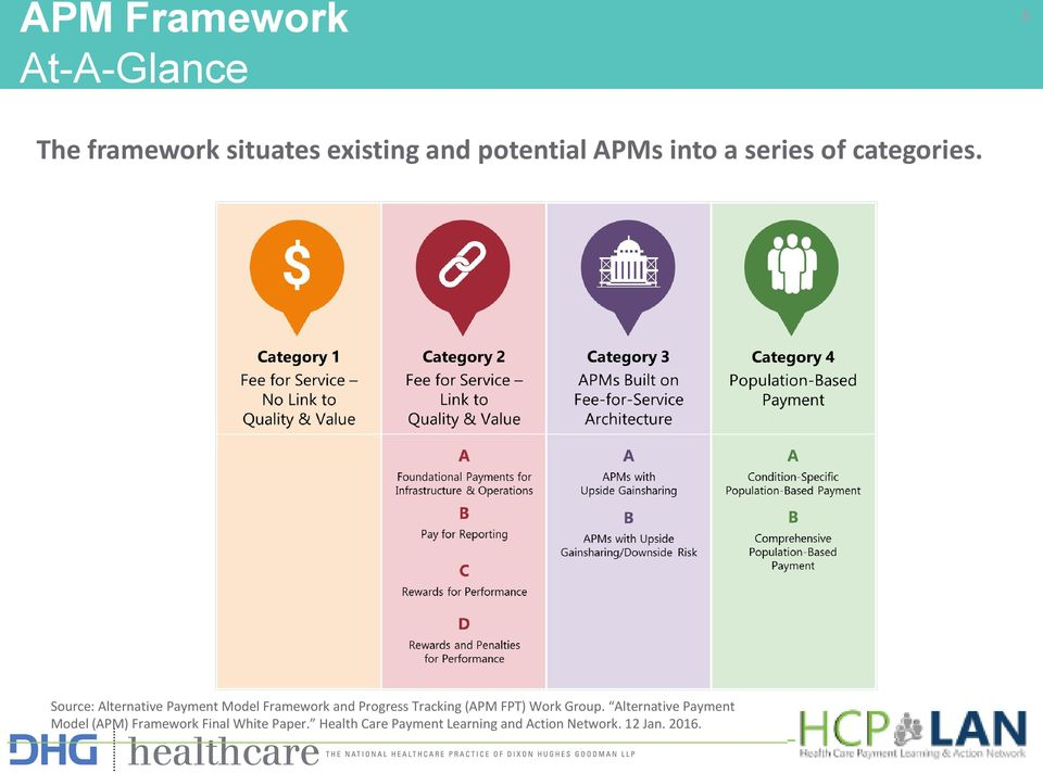 Source: Alternative Payment Model Framework and Progress Tracking (APM FPT)