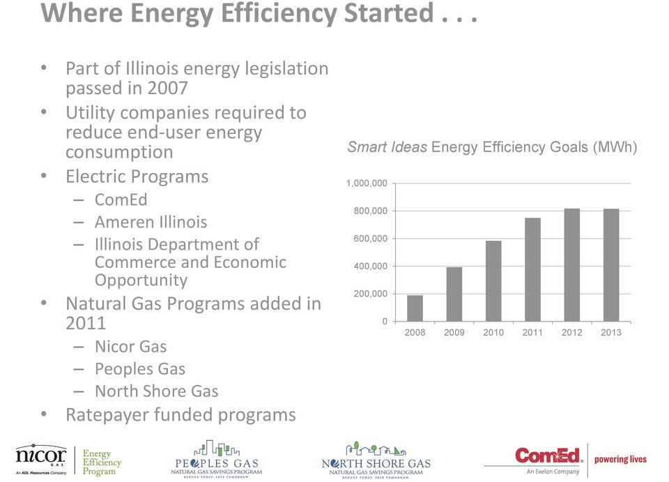consumption Electric Programs ComEd Ameren Illinois Illinois Department of Commerce and Economic Opportunity