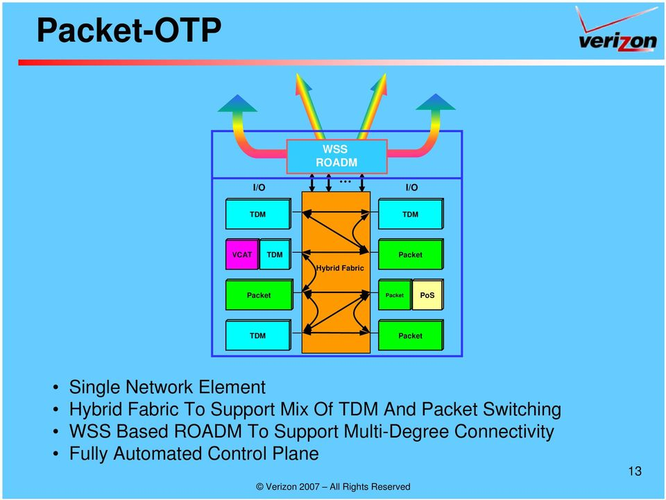 Fabric To Support Mix Of TDM And Packet Switching WSS Based To