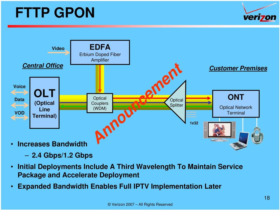 ONT Optical Network Terminal Initial Deployments Include A Third Wavelength To Maintain Service