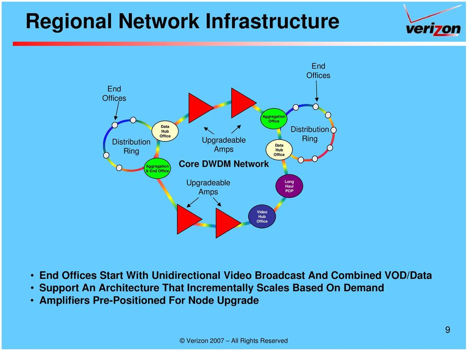 Unidirectional Video Broadcast And Combined VOD/Data Support An Architecture