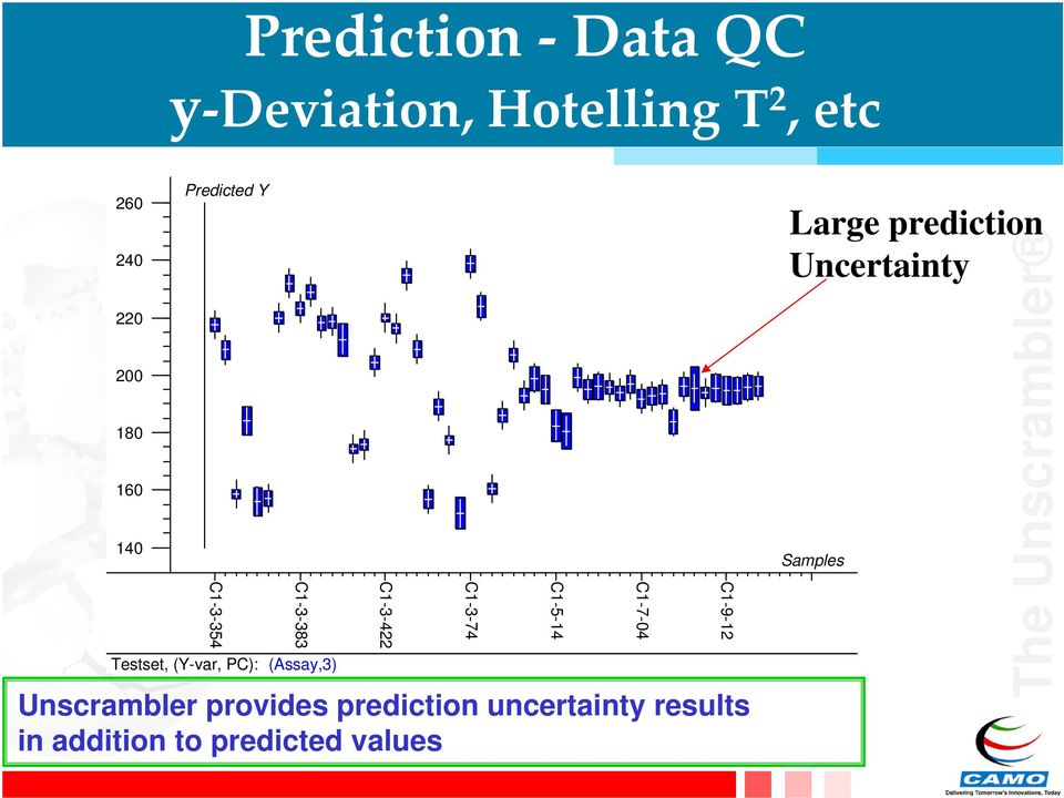 Unscrambler provides prediction uncertainty results in addition to