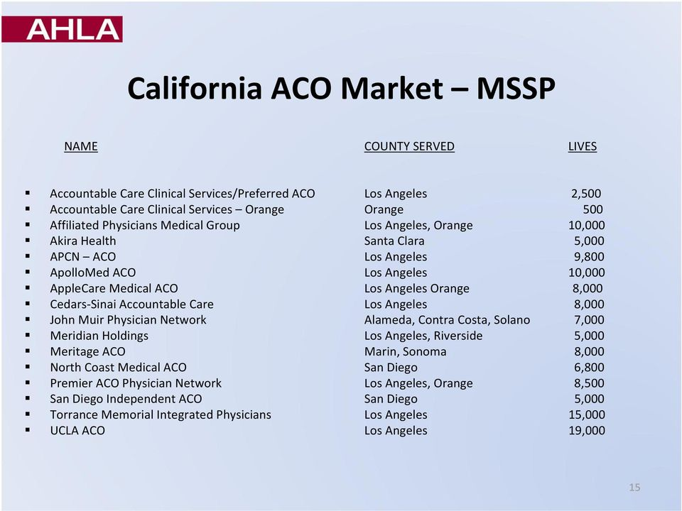 Accountable Care Los Angeles 8,000 John Muir Physician Network Alameda, Contra Costa, Solano 7,000 Meridian Holdings Los Angeles, Riverside 5,000 Meritage ACO Marin, Sonoma 8,000 North Coast