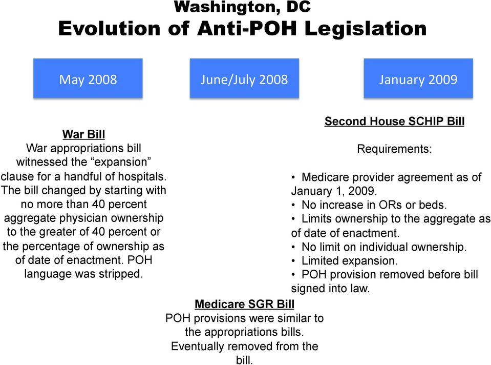 POH language was stripped. Medicare SGR Bill POH provisions were similar to the appropriations bills. Eventually removed from the bill.