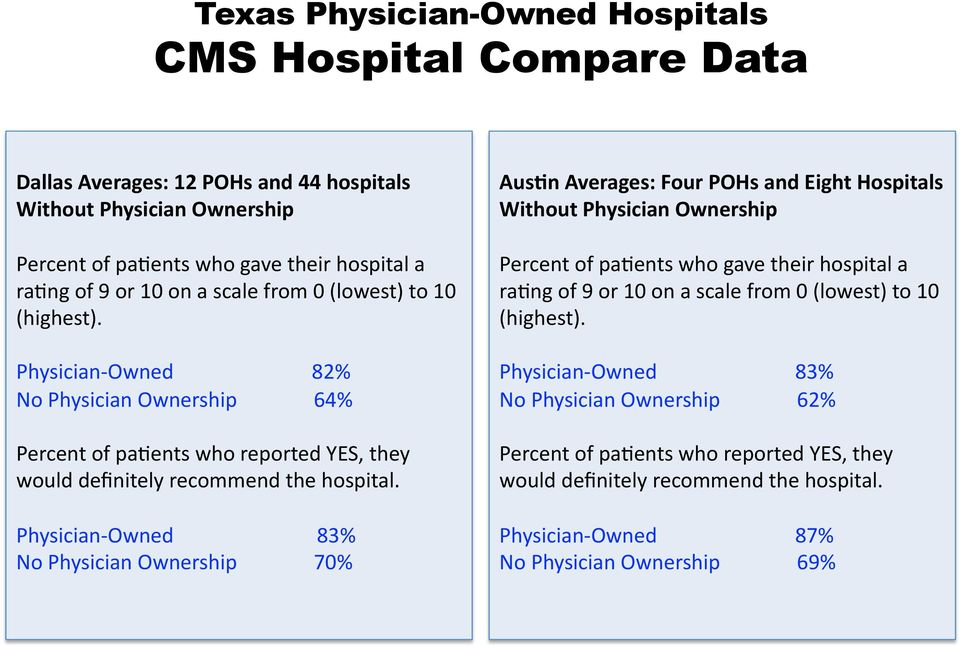 Physician Owned 83% No Physician Ownership 70% Aus9n Averages: Four POHs and Eight Hospitals Without Physician Ownership Percent of patents who gave their hospital a ratng of 9 or 10 on a