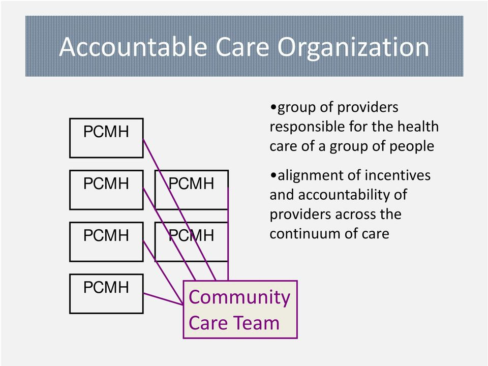 group of people alignment of incentives and accountability