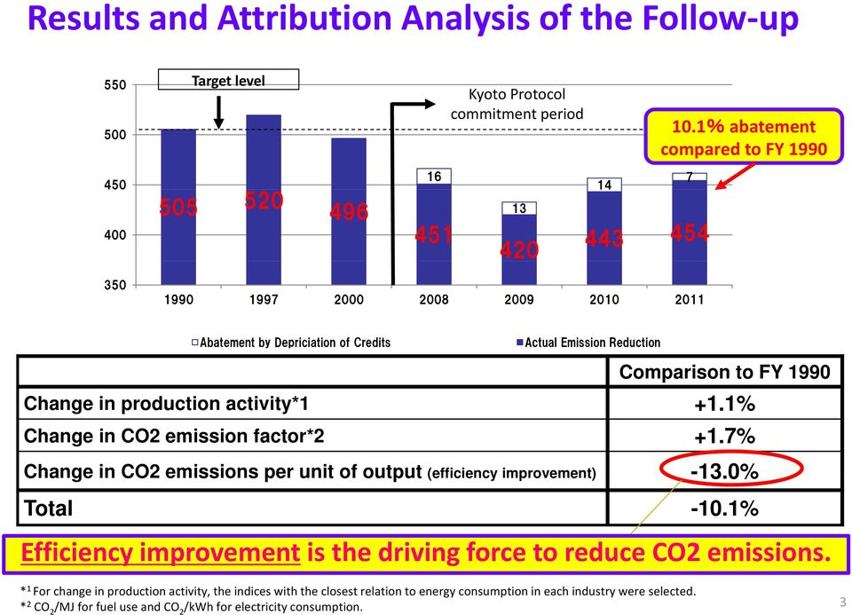 Comparison to FY 1990 Change in production activity*1 +1.1% 1% Change in CO2 emission factor*2 +1.7% Change in CO2 emissions per unit of output (efficiency improvement) -13.0% Total -10.