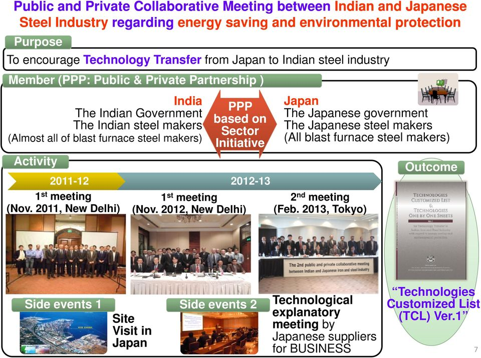 Initiative Japan The Japanese government The Japanese steel makers (All blast furnace steel makers) 2011-12 2012-13 1 st meeting 1 st meeting 2 nd meeting (Nov. 2011, New Delhi) (Nov.