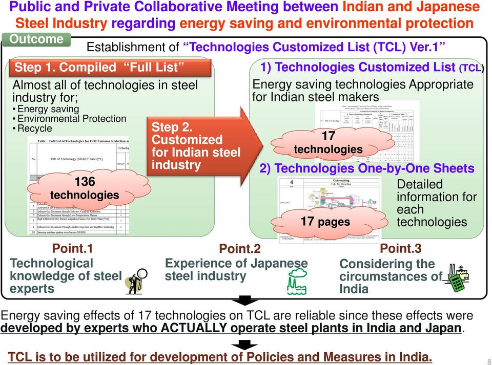 Customized for Indian steel industry 1) Technologies Customized List (TCL Energy saving technologies Appropriate for Indian steel makers 17 technologies (TCL) 2) Technologies One-by-One Sheets