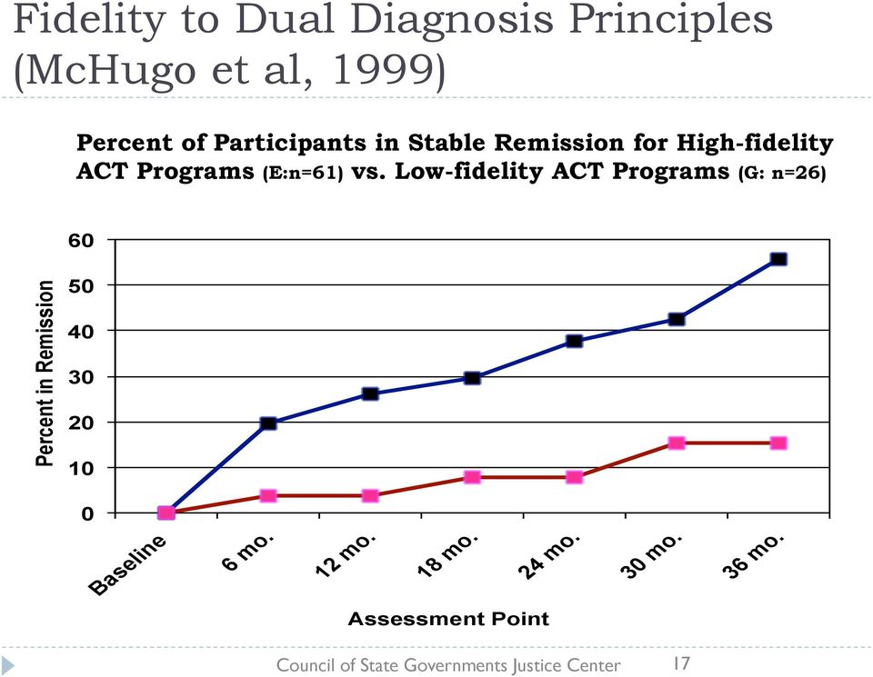 Low-fidelity ACT Programs (G: n=26) 60 Percent in Remission 50 40 30 20 10 0