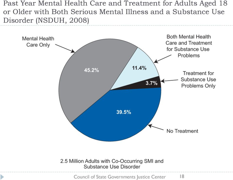 Illness and a Substance Use Disorder (NSDUH,