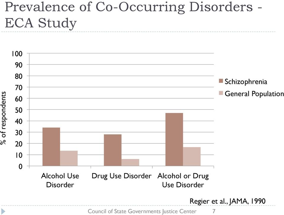 Disorder Alcohol or Drug Use Disorder Schizophrenia General