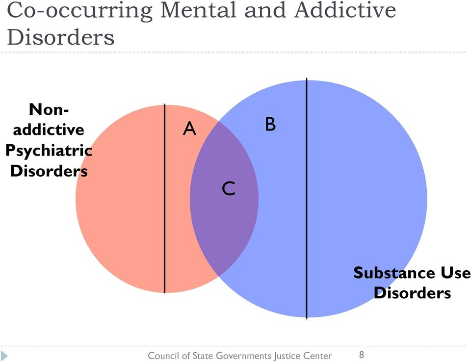 Disorders A C B Substance Use