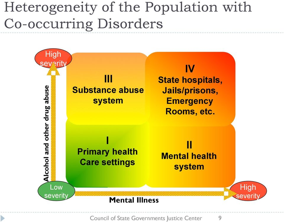 settings Mental Illness IV State hospitals, Jails/prisons, Emergency Rooms, etc.