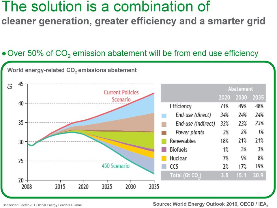 abatement will be from end use efficiency World energy-related