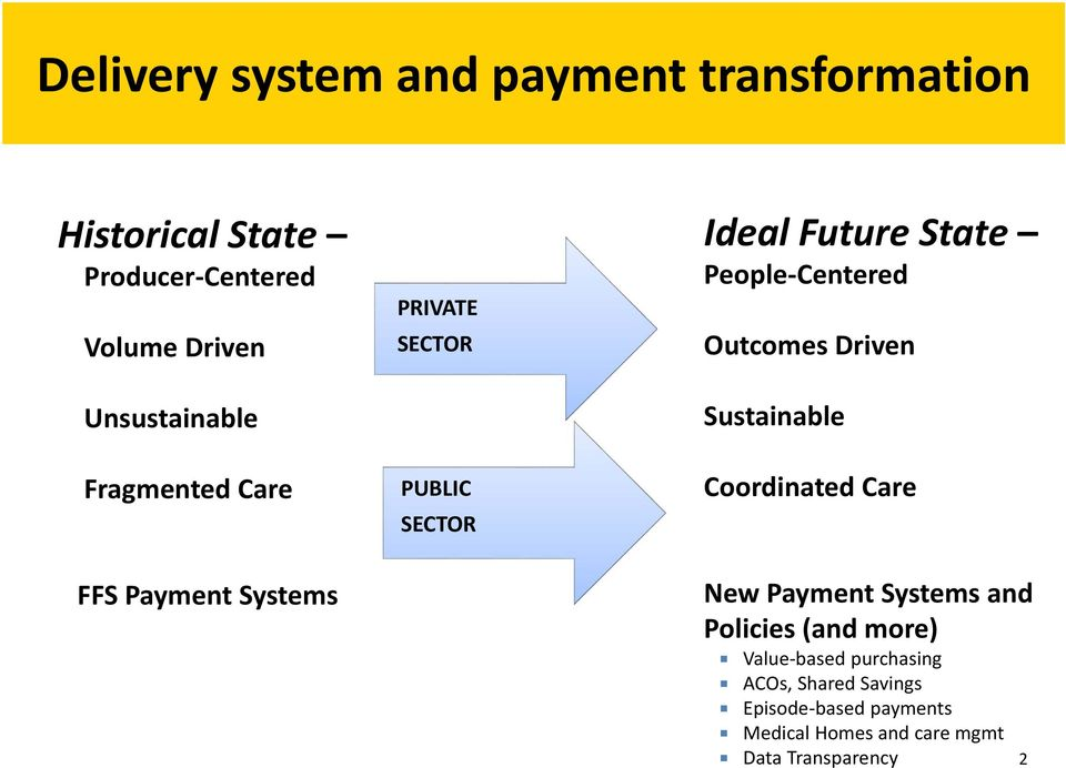 People Centered Outcomes Driven Sustainable Coordinated Care New Payment Systems and Policies (and