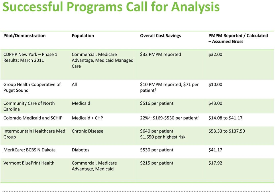 00 patient 3 Community Care of North Carolina Medicaid $516 per patient $43.00 Colorado Medicaid and SCHIP Medicaid + CHP 22% 2 ; $169-$530 per patient 3 $14.08 to $41.