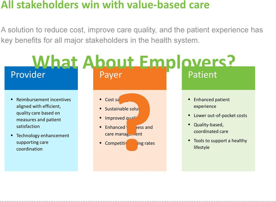 Payer Patient Reimbursement incentives aligned with efficient, quality care based on measures and patient satisfaction Technology enhancement supporting
