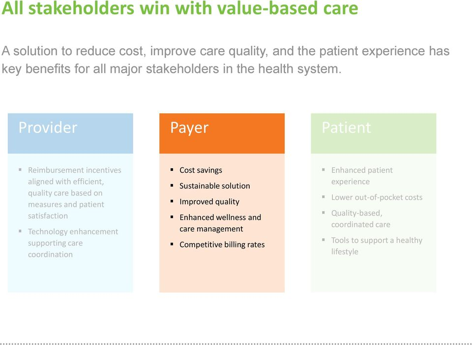 Provider Payer Patient Reimbursement incentives aligned with efficient, quality care based on measures and patient satisfaction Technology enhancement