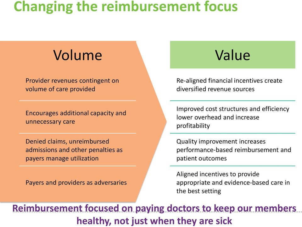 revenue sources Improved cost structures and efficiency lower overhead and increase profitability Quality improvement increases performance-based reimbursement and patient