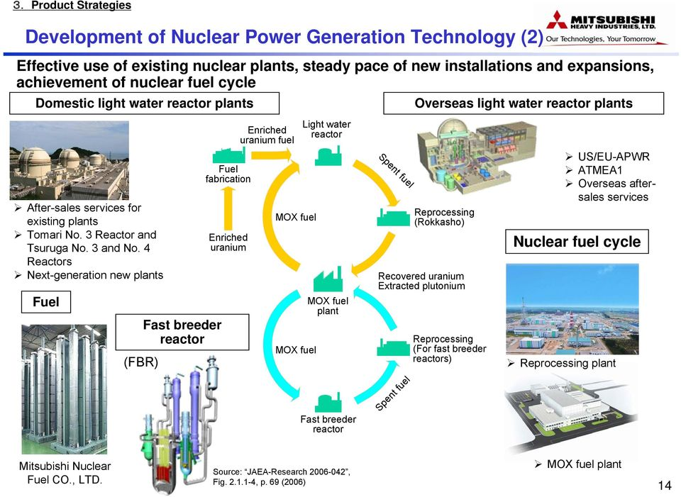 4 Reactors Next-generation new plants Fuel (FBR) Fast breeder reactor Fuel fabrication Enriched uranium Enriched uranium fuel MOX fuel MOX fuel Light water reactor MOX fuel plant Fast breeder reactor